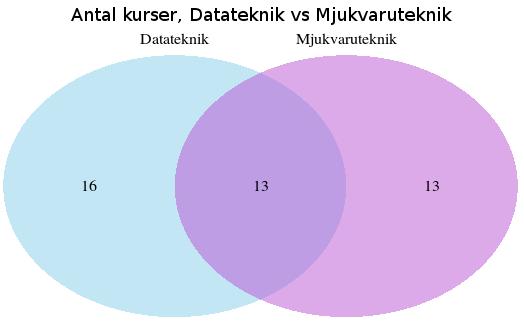 Venn-diagram över kurser på D och U.