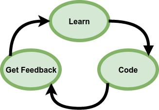 Learn, Code, Get Feedback. Process för att lära sig programmering.
