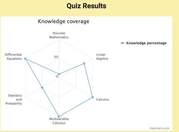 Spindelgraf över resultatet från en omgång av math-quiz.