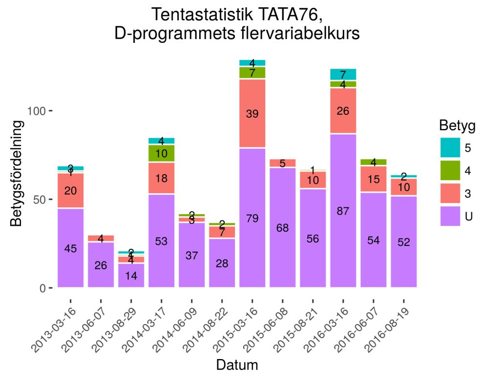 Tentastatistik för kursen TATA76