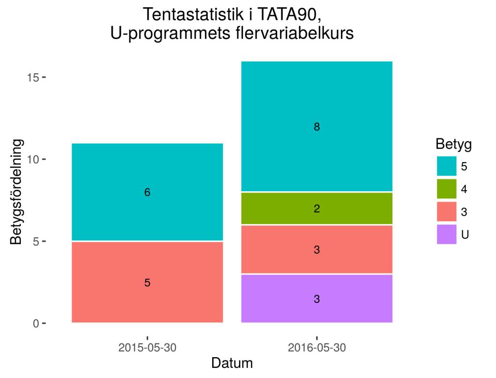 Tentastatistik för kursen TATA90