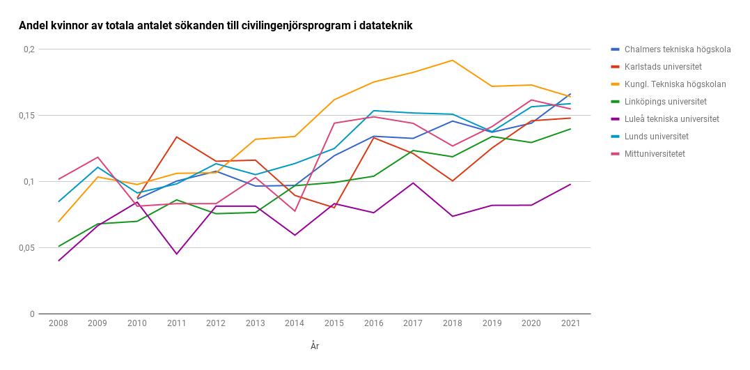 Diagram över andelen kvinnor som söker till civilingenjörsprogrammen i datateknik mellan åren 2008-2021. Trenden går från ca 8 % till 15 %.